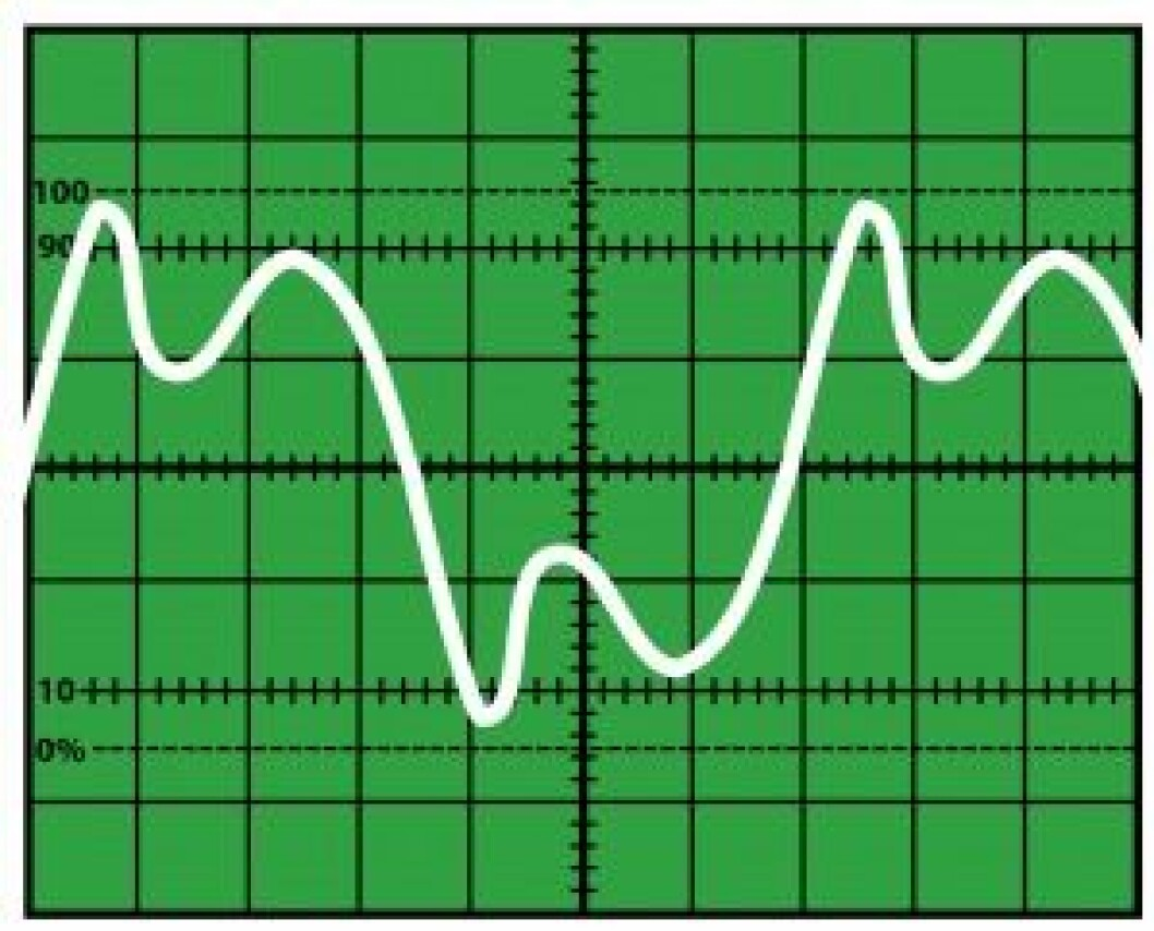 Schematic oscillogram of a sound. Author: Klaus-Dieter Keller. Source:  https://commons.wikimedia.org/wiki/File:Oszi_Klang.svg