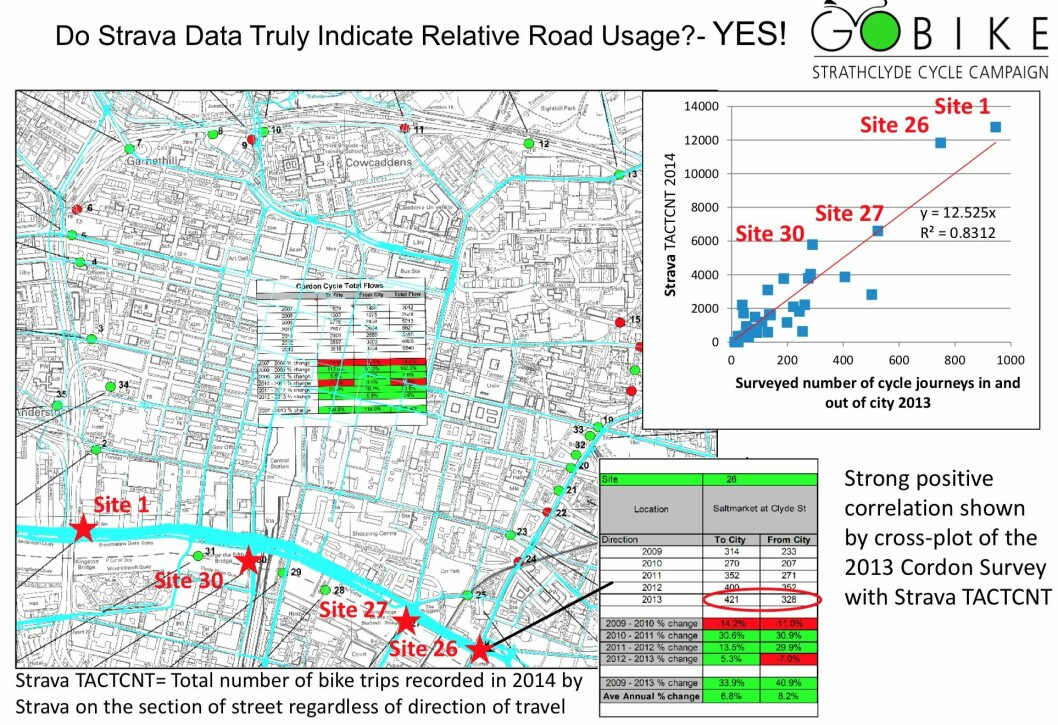 Glasgow cycling activists combined Strava data with roadside surveys to argue for the need for more bike lines.