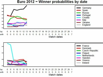 The method calculates the probability for the number of goals for each team depending on the strength of the two teams and also takes into consideration all the detailed regulations of the tournament. Updated on June 13.
