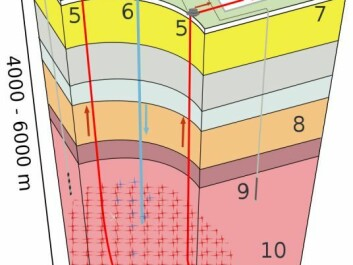 Enhanced Geothermal System (EGS). 1: Reservoir 2: Pumphouse 3: Heat exchanger 4: Turbine hall 5: Production well 6: Injection well 7: Hot water to district heating 8: Porous sediments 9: Observation well 10: Crystalline bedrock (Diagram: Siemens, Creative Commons)