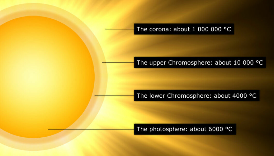 A simplified diagram of solar atmospheric layers. The surface of the sun, or photosphere, has a temperature of about 6,000° C, whereas up in the corona it's a blistering 1 million degrees! (Illustration: Per Byhring)