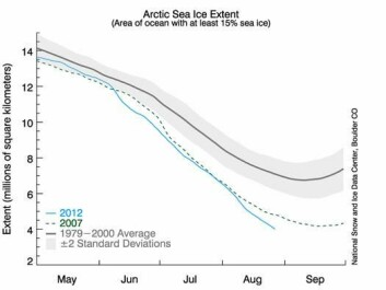 The extent of Arctic summer sea ice in 2012 is reaching a historical minimum already three weeks prior to the expected end of the melting season. (Figure: UNIS/US National Snow and Ice Data Center).