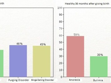 The tables show the percentage of women with eating disorders who were relieved of their symptoms 18 months and 36 months after giving birth. The numbers only apply to women who had not become pregnant again within the time periods. (Illustration: Per Byhring)