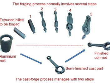 "Forging aluminium components for suspension systems involves several stages of working the material (see upper process line in illustration). In each stage, the aluminium piece is clamped between two forms in a powerful machine, and between each stage the piece must be reheated. All in all, an energy-intensive process. SINTEF's ""cast-forge"" process line saves energy by almost finishing the parts ""in one go"" (see lower process line in illustration). The technique begins with casting. In the mould, the casting is given much of its final geometric form. The product is then finished off in a one-step forging process. (Illustration: SINTEF Materials and Chemistry  )"