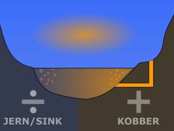 The river Hesja gets a dose of sulphuric acid (yellow) from an abandoned mine. The pollutant makes it a potential conductor of electricity, like the electrolyte in a battery. The two sides of the valley act as poles, one positively and one negatively charged. Chemical reactions between the poles and the electrolyte make sulphur gas effervesce in the river. The bubbles of gas form electrically charged clouds in contact with humidity in the air, according to the explanation offered by the Italian engineer, Jader Monari. (Illustration: Arnfinn Christensen, forskning.no, after the original graphics in New Scientist)