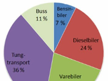 It is estimated that cars [blue = petrol, red = diesel] cause about 30 percent of Norway's nitrogen dioxide emissions. Semitrailers, trucks, delivery vans and buses are the source of the other 70 percent on the roads. (Diagram: Norwegian Institute for Air Research, NILU)