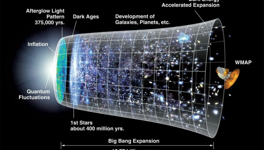 NASA has illustrated the beginning and the history of the universe here. In the circa 13.8 billion years since the inflation phase the universe has continued to expand, but relatively at a much more leisurely pace. (Illustration: NASA)