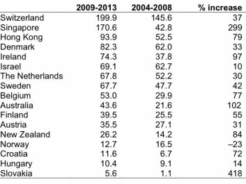Table 1. Selected smaller OECD countries and advanced economies, ranked by the number of publications per million inhabitants in leading broad-interest chemistry journals. The journals chosen in this survey: Journal of the American Chemical Society, Angewandte Chemie, Chemistry – A European Journal, Chemical Communications, Chemical Science, and Nature Chemistry.
