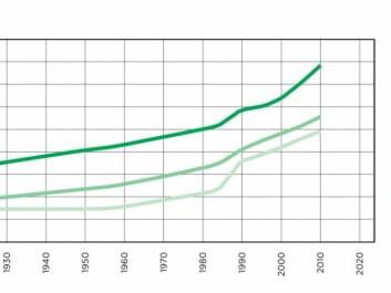 Norwegian forest growth since 1925. Gran = Spruce, Fure= Pines, Lauvtrær = deciduous trees. (Photo: Landskogtakseringen)