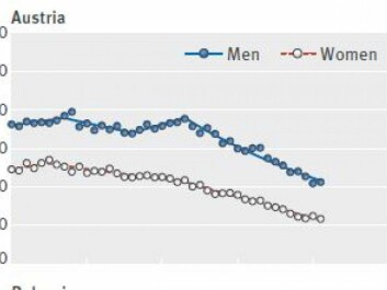 Austria has had the greatest decline in deaths from colorectal cancer in recent years. In men (blue) excess mortality has been halved, and among women it is even better. (Screenshot: BMJ)