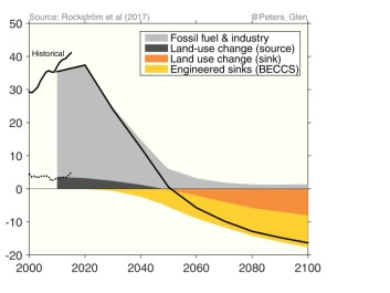 "A recent paper outlined the challenge of staying ""well below"" the two degree target: While our actual carbon use continues to grow when including the recent increase in deforestation (short black line on the left, trending upwards), we will need to halve carbon emissions every decade to meet the goals of the Paris Agreement (black line shows carbon emissions up to 2100). (Credit: Glen Peters)"
