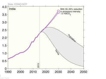 "Indian emissions have grown rapidly in the last decades (purple line), and will continue to grow strongly under India's emission pledge (purple circles). To meet the two degree target, India may need to reach ""peak emissions"" within the next decade with rapid reductions to follow (two scenarios shown by black lines). The faster other countries reduce emissions, like the US and EU, the more flexibility India has to balance development and environmental objectives. Since India has low per-capita emissions, India would have to reduce its emissions faster if the remaining global emissions are implicitly shared based on current emissions (labelled 'inertia' in the graph) or population (labelled 'population' in the graph). (credit: Glen Peters)."