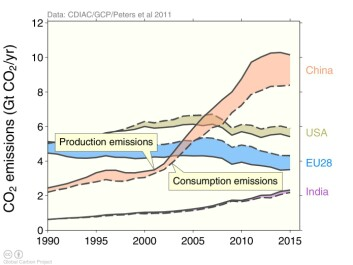 The commonly reported production-based emissions (solid lines), and consumption-based emissions (dotted lines) showing emissions associated with consumption of products, differ substantially between countries because of international trade. Developed countries are usually net importers (US, EU) and developing countries net exporters (China, India). The gap between production and consumption emissions has recently closed in the EU and US primarily since the gap has closed in China. (Graph: Global Carbon Budget.)