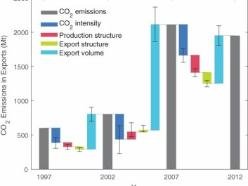 A structural decomposition analysis of Chinese exported emissions between 1997, 2002, 2007, and 2012. The analysis is performed at the detailed sector level, but only aggregated national results are shown here. Generally, the export volume plays a dominated role in the change in Chinese exported emissions, with the improvements in carbon intensity tempering the potential increases. Structural changes in production and consumption had smaller effects. The uncertainty bars relate to different methodological choices. Source: Pan et al. (2017)