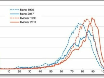The figure shows the age at which men (blue) and women (red) could expect to die in 1990 and 2017 respectively. (Data and graphics: Statistics Norway)