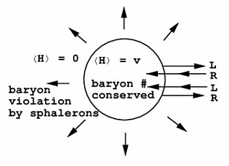 Illustration: Department of Physics, McGill University