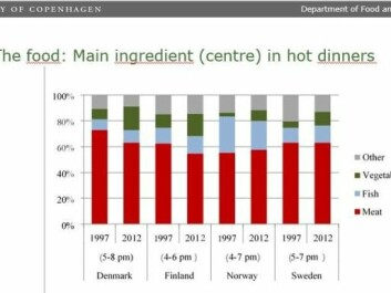 Norwegians clearly eat more fish for dinner than Danes, Swedes and Finns. But we eat less fish than twenty years ago. Everyone eats more vegetables. (Illustration: University of Copenhagen)