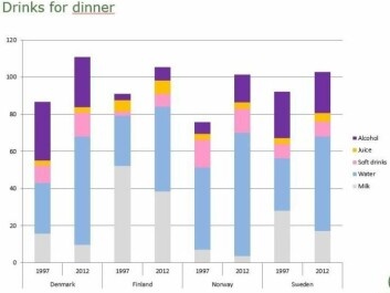 Fewer people drink milk at dinner, and more drink water or alcohol. (Illustration: University of Copenhagen)