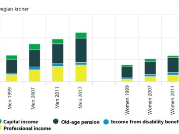 Here's how average incomes for men and women over the age of 62 have changed since 1999. The amounts are in 2017 Norwegian kroner. Much of the increase in income is due to higher professional income (yellow). Men also have more capital income than women (green). Women have more income from disability benefits (blue). The difference in old-age pensions (black) is largely due to the fact that men have earned more during their careers than women, and thus have earned the right to a higher pension. For their part, women have often worked more part-time jobs than men. (Figures and graphics: Statistics Norway)