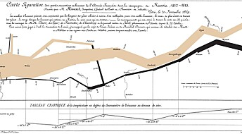Charles-Joseph Minard's map of Napoleon's flawed Russian campaign: An ever-current classic