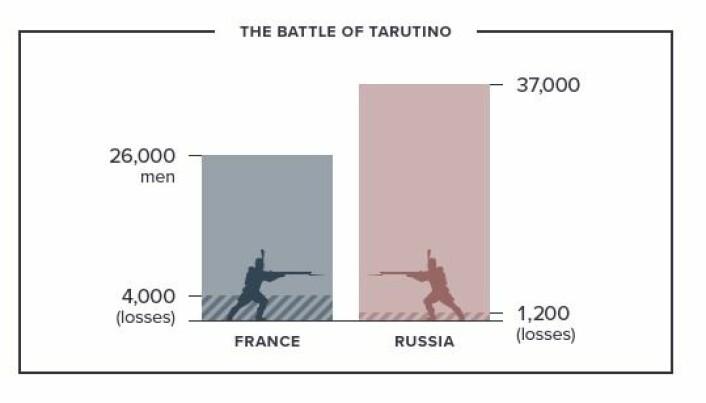 1812: When Napoleon Ventured East, TASS 2017.