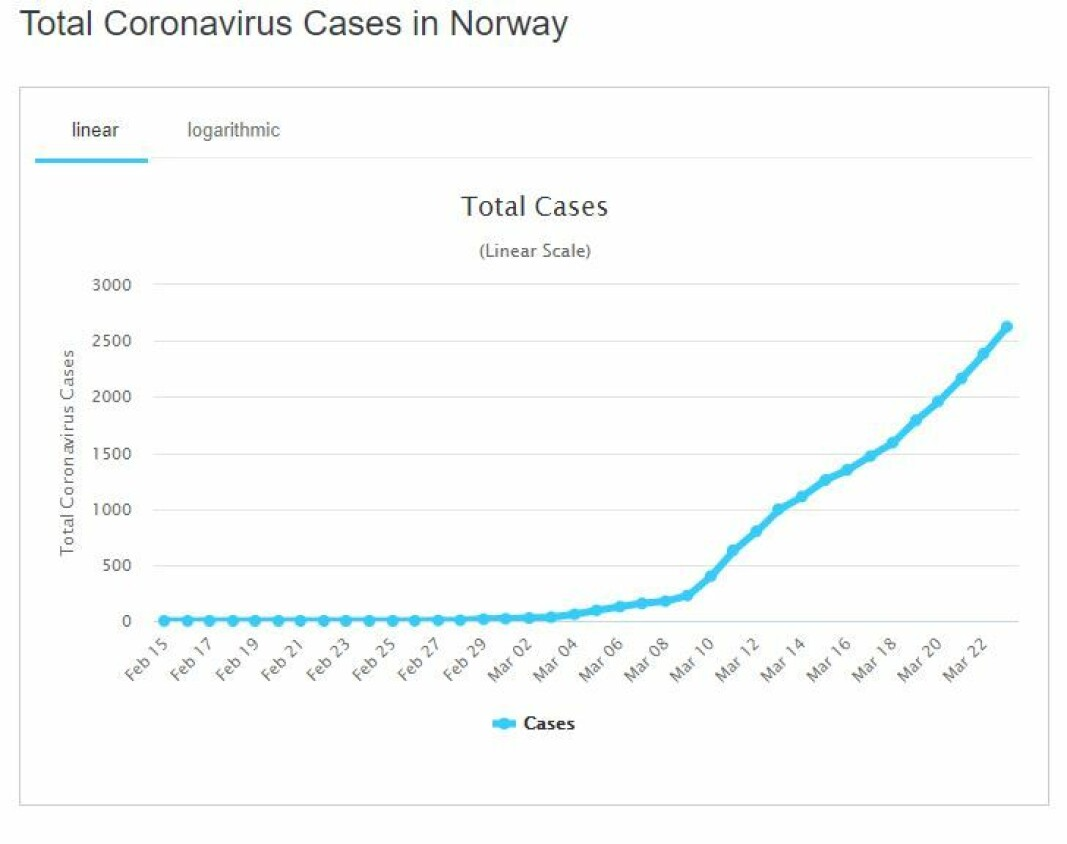 Screenshot from the Norway-page on worldometers coronapages: https://www.worldometers.info/coronavirus/country/norway/. As of the publication date of this article, March 24th, Norway had 2715 cases, 12 dead and 6 recovered cases.