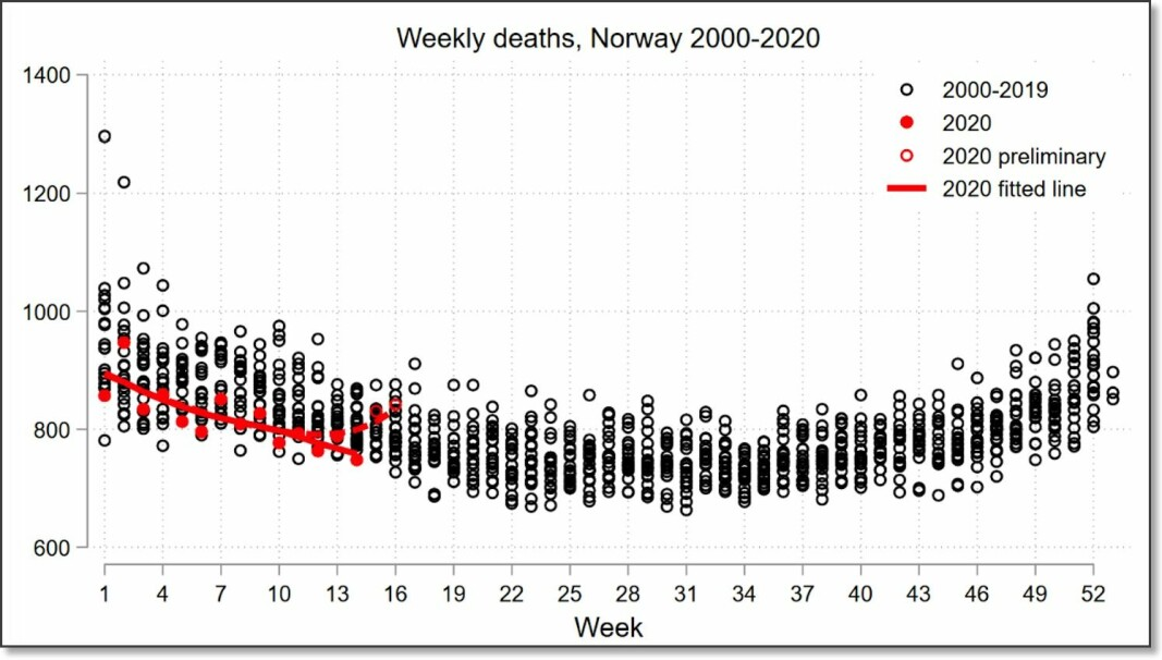 John H. Fiva, a professor at BI Norwegian Business School decided to make this chart when he realized no one else had done it. The round black circles show the number of deaths in Norway, distributed over all weeks from 2000–2019. The filled red dots show mortality in the first weeks of this year. The red line is average this year. The figures for the last few weeks are the most uncertain.