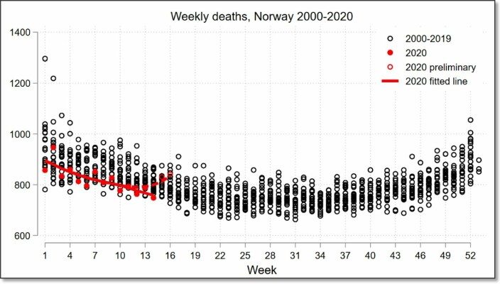 Norway's mortality rate during the coronavirus pandemic is probably lower than usual