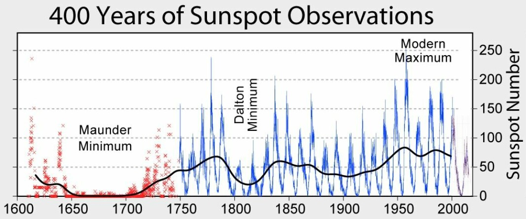 A selection of all the years for which we have sunspot observations. Robert A. Rohde