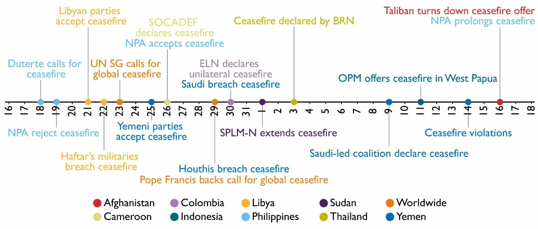 Timeline over coronavirus-related ceasefires initiatives