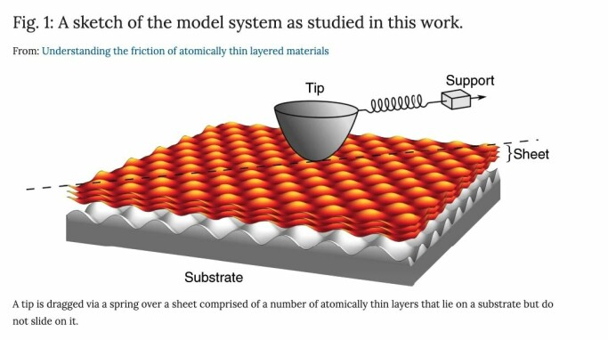 Here's how the NTNU researchers described friction at the nano-level. Graphic: Andersson, D., de Wijn, A.S. Understanding the friction of atomically thin layered materials. Nat Commun 11, 420 (2020). https://doi.org/10.1038/s41467-019-14239-2