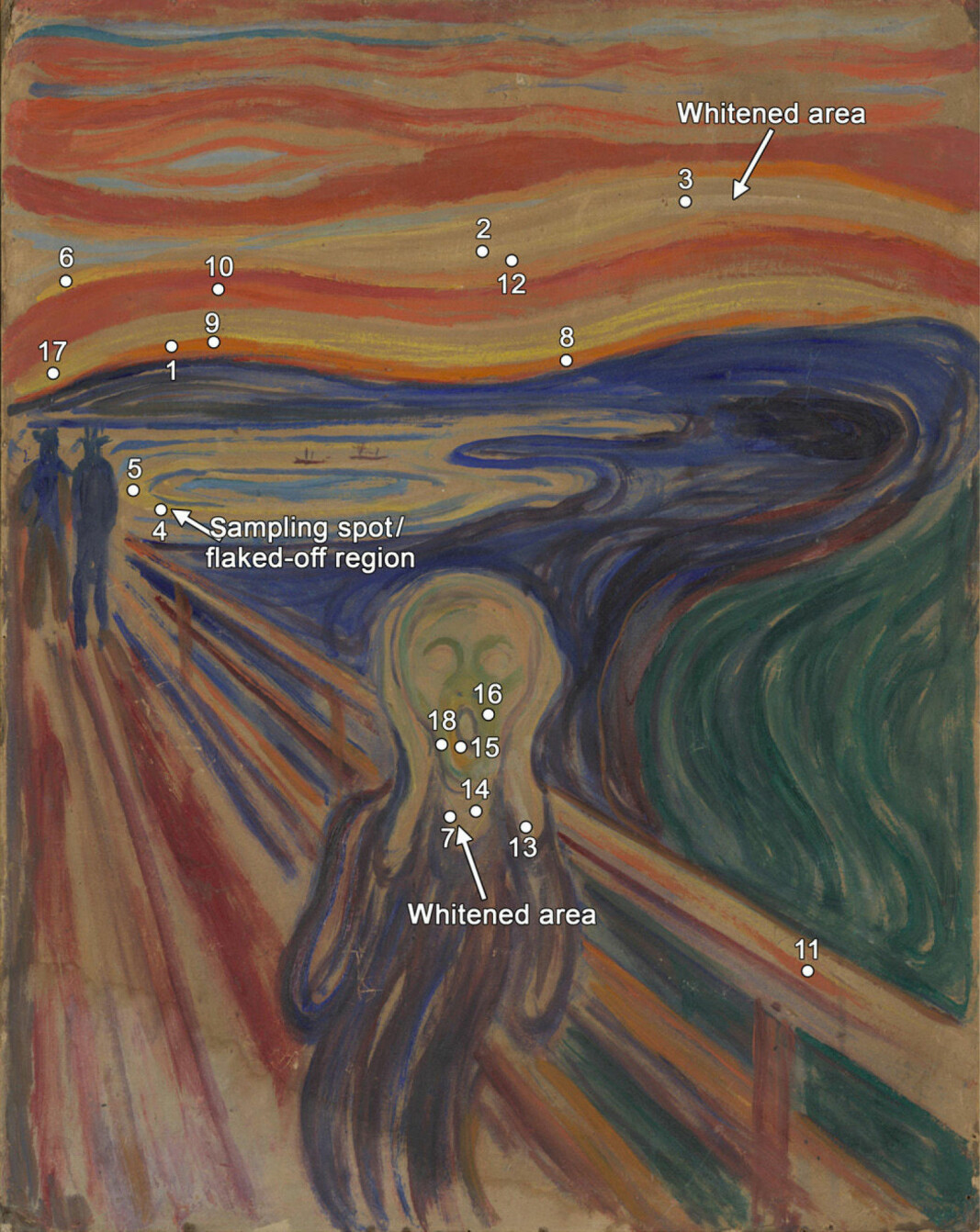 This photo of Edvard Munch's 1910 painting of <i>The Scream</i> shows the areas where cadmium yellow paint had deteriorated, and where fluorescence spectroscopy measurements were performed.