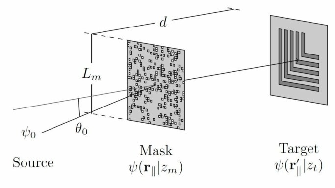 A holographic mask is a type of filter that can shape the light that passes through. This light can be used to draw on a target material. This technique is used to create tiny data components. Now scientists are trying to draw with atoms instead of with light, enabling greater precision on a smaller scale.