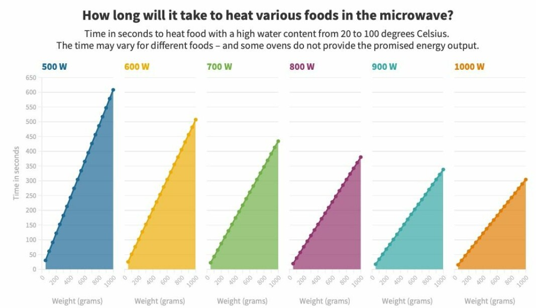 The figure shows time and power for heating food with a high water content, from 20 to 100 degrees Celsius.