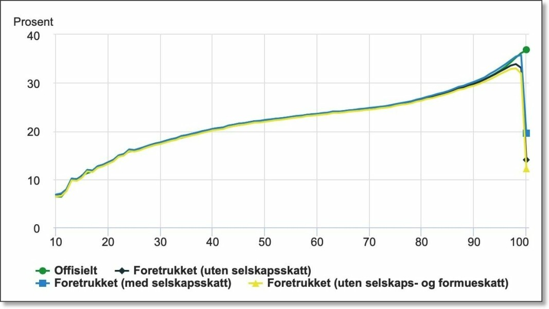 "The green curve shows the ""official"" tax percentage according to tax statistics, meaning how much income and wealth tax a Norwegian pays depending on which income group that individual is in. (For technical reasons, the 10 per cent of Norwegians with the lowest gross income are not included.) Up to the 99th percentile, the tax increases — it is progressive. Then the tax falls sharply for the very richest, the researchers have found. Black, blue and yellow curves are variants of what the three Statistics Norway researchers believe are more accurate figures for how much of their income is paid in taxes by the very richest. Their tax rate is in reality between 10 and 20 per cent. (Numbers and graphic: Statistics Norway)"