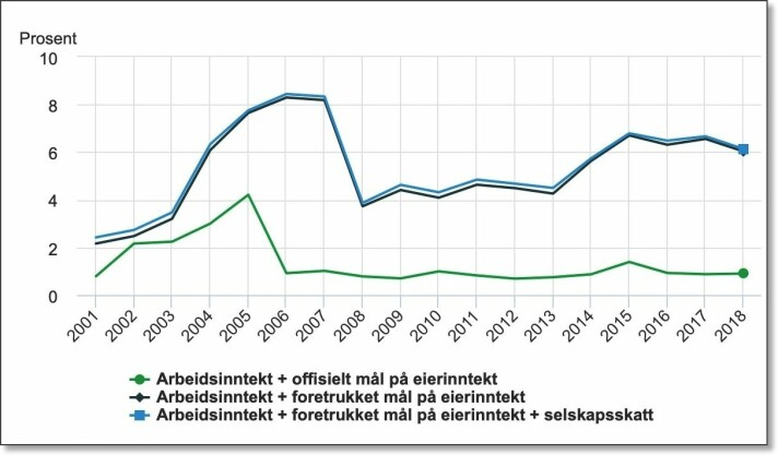 This figure shows the share of income in Norway that accrued to the richest 0.01 percent from 2001 to 2018. These are the billionaires and more or less the same individuals included on Kapital magazine's list of Norway's 400 richest people. The green line shows the official numbers. The blue and black curves show what the researchers think are more accurate figures — with the super-rich share of income in Norway around 6 per cent (Figures and graphics: Statistics Norway)