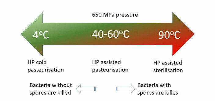 Here, one can see the correlation between high pressure in combination with varying temperature. The higher the temperature, the more bacterial spores are killed.