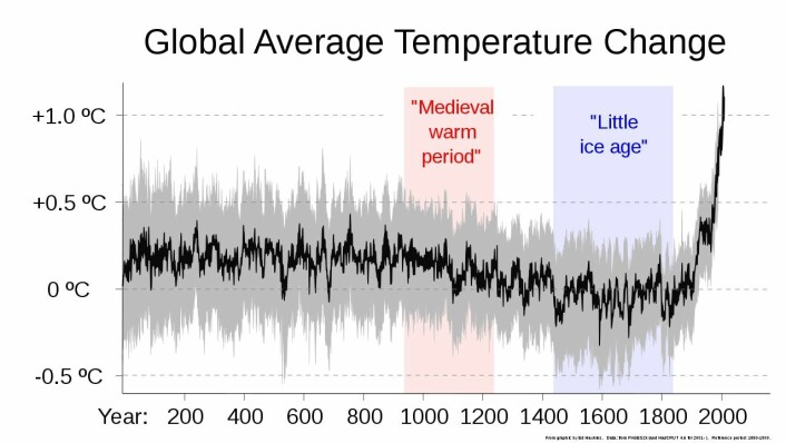 Changes in average global temperature over the last 2000 years.