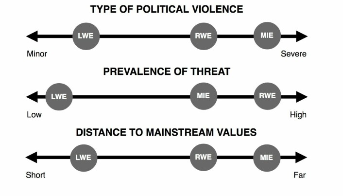 Dimensions for understanding perceptions and responses to violent extremism(s)