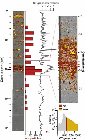 Comparing published manual volcanic ash counts (red bars) and CT data (grey line) on a real geological record: marine sediments from the Nordic Seas. Also note the inset on the right, where our CT data reveals three horizons (red tick marks) that were not detected before.