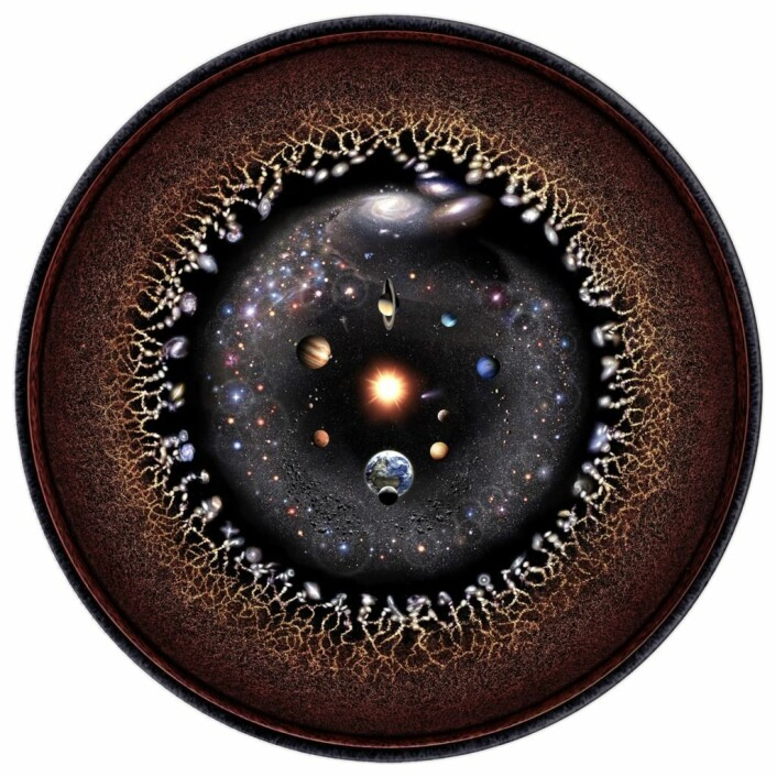 An illustration of the observable universe. Starting from the centre we see the solar system, the Kuiper belt, Orts cloud, the nearest solar systems and galaxies, then the cosmic web, the microwave background radiation and invisible plasma at the end.