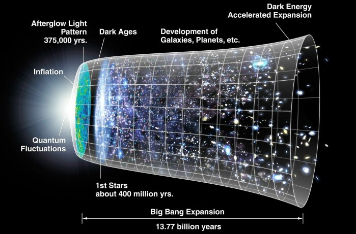 Illustration of the Big Bang and the expansion and development of the universe.