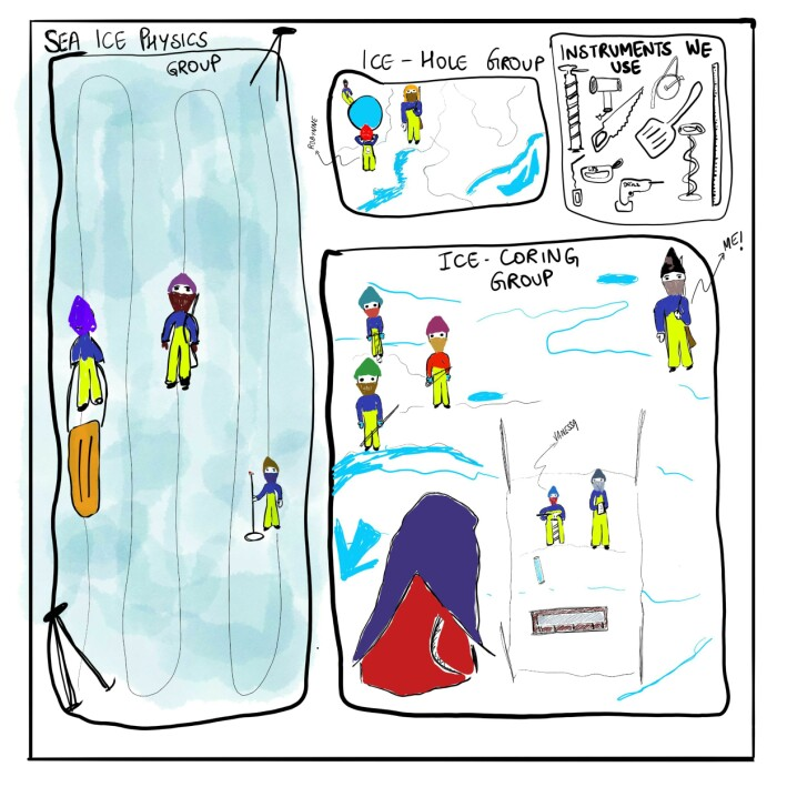 Sketch of sea ice groups and instruments used on sea ice stations