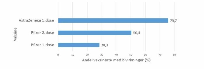 Percentages of those who reported mild side effects according to type of vaccine and dosage. More than 7000 Norwegians from two large cohort studies responded to a survey on Covid vaccines and side effects between March 12-22 this year .