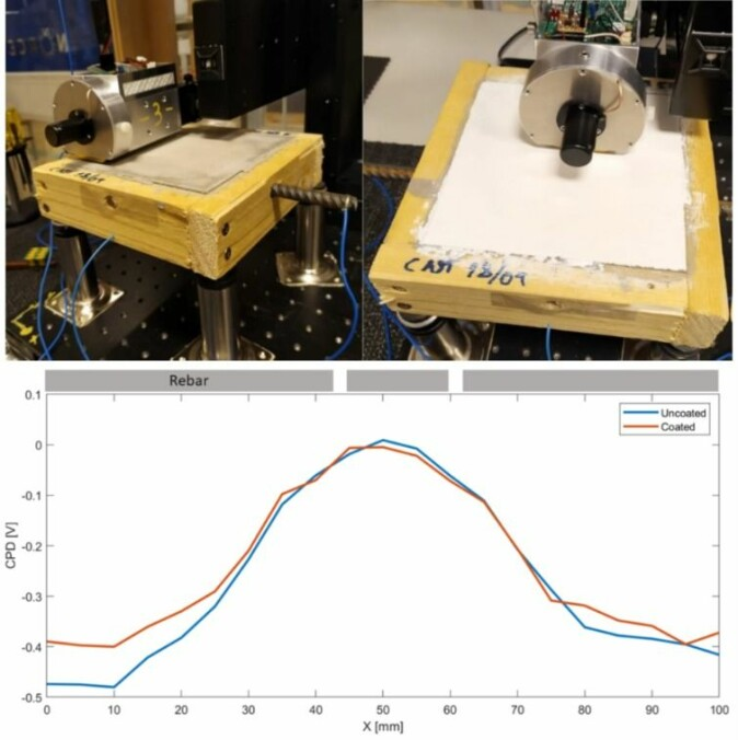 A piece or rebar is corroding inside a cement block. The FKP moved back and forth over the block and produced two measurements: the red and blue curves are nearly identical demonstrating that the FKP can detect corrosion on the the rebar through a layer of cement and a protective coating.