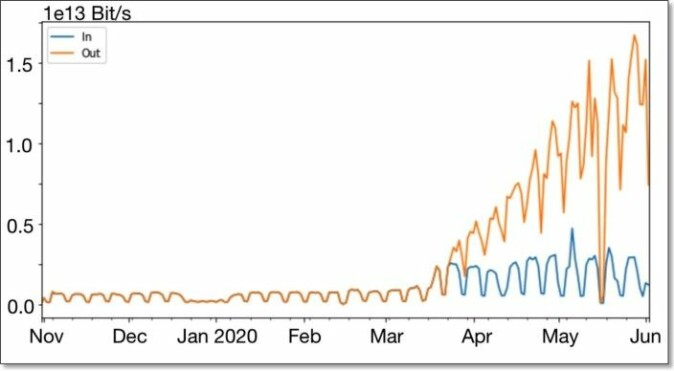 The graph shows the increase in traffic on a global video network, from April to June 2020. The increase was remarkable.