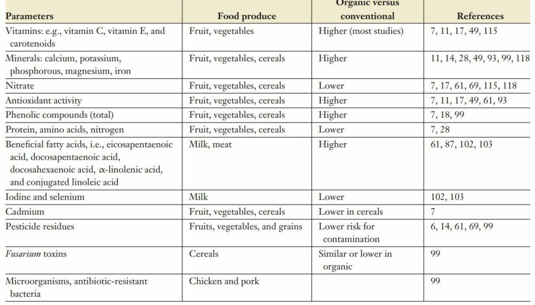 Differences between conventionally and organically grown food.